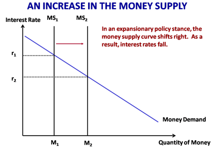 stabilizing monetary rates in the economy Sbv has achieved certain successes in stabilizing the macro economy  stabilizing inflation, interest rates and exchange rates in addition, the monetary.